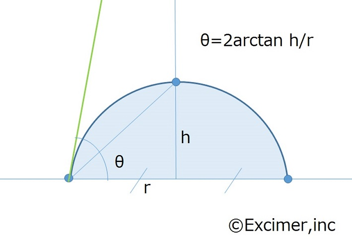 接触角 θ/2法