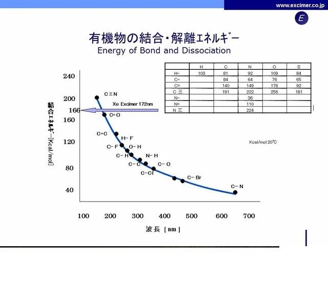 有機物の結合・解離エネルギー
