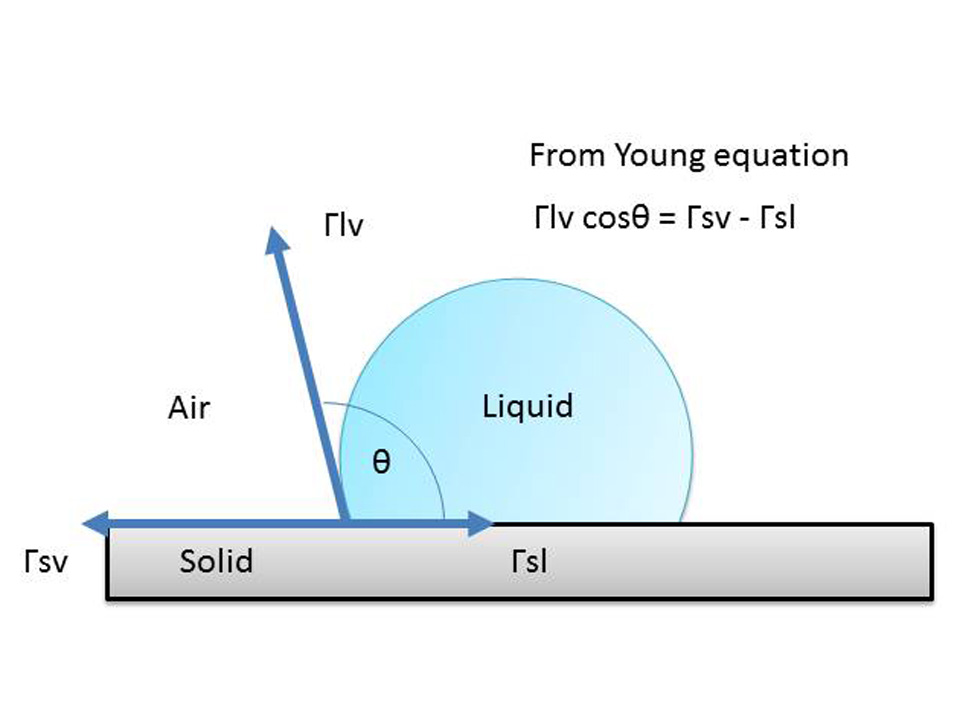 From Young equation2