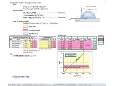 表面自由エネルギー解析ソフト