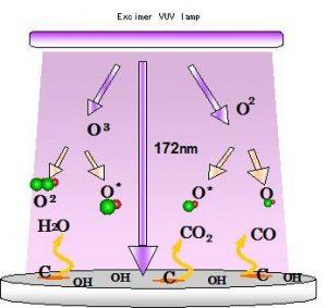 エキシマUV光処理のプロセス原理