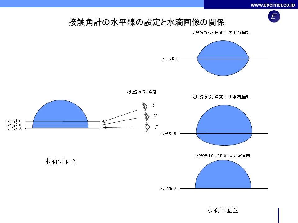 接触角計測定結果ばらつきの要因